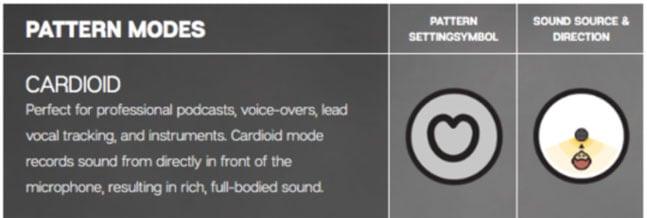 cardioid-pattern